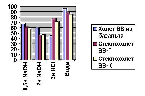 Рис. 2. Стекловолокнистый холст ВВ