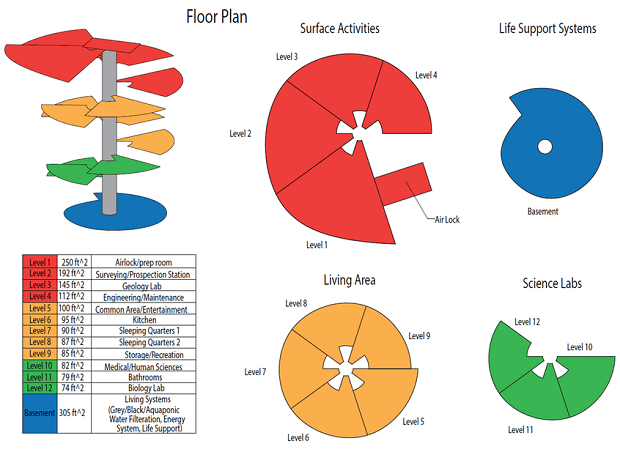 How the habitat will be divided into separate, functional compartments. Source: redworks3d.com