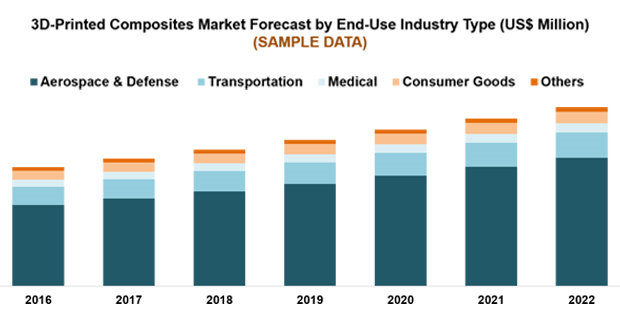 Global 3D printed composites market to reach $ 111 million in 2022