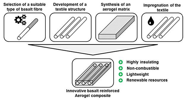 В Германии разрабатывают инновационный изоляционный материал на основе базальтового волокна