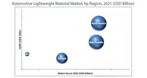 What's is going on in Automotive Lightweight Materials Market