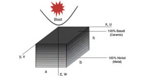 Nonlinear Transient Response of Basalt/Nickel FGM Composite Plates under Blast Load