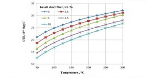 Investigation on the Influence of Basalt Fiber on Thermal properties of Al7075/ Basalt Fiber Metal Matrix Composites