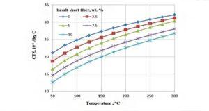Исследование влияния базальтового волокна на тепловые свойства базальтовых композитов с металлической матрицей