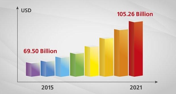 Тенденции и прогнозы по рынку композитов до 2021 года