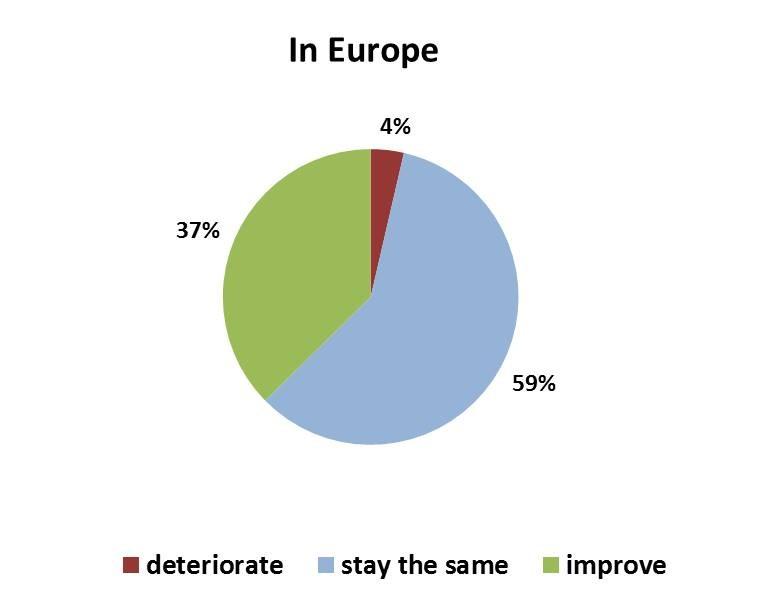Оценка ситуации в бизнесе. Источник: composites-germany.org
