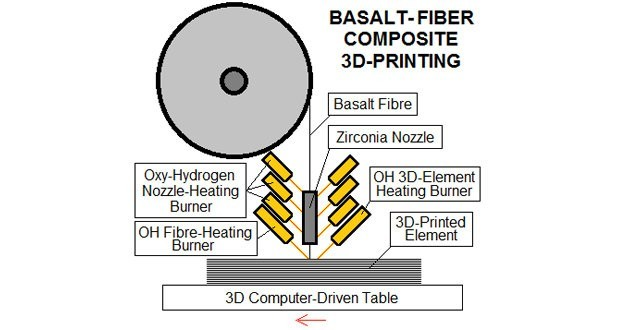 Bulgaria-based basalt fiber 3D-printing project is looking for investors