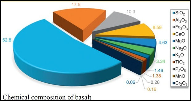 A Review on Properties of Basalt Fiber Reinforced Polymer Composites