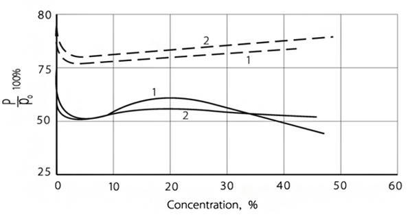Характеристики базальтопластиков и композитов с гибридным армированием в условиях эксплуатации