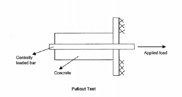 pull-out-test-advanced-concrete.basalttoday