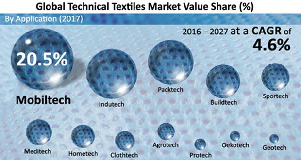 Global geotextile market to reach $ 7 billion by 2027